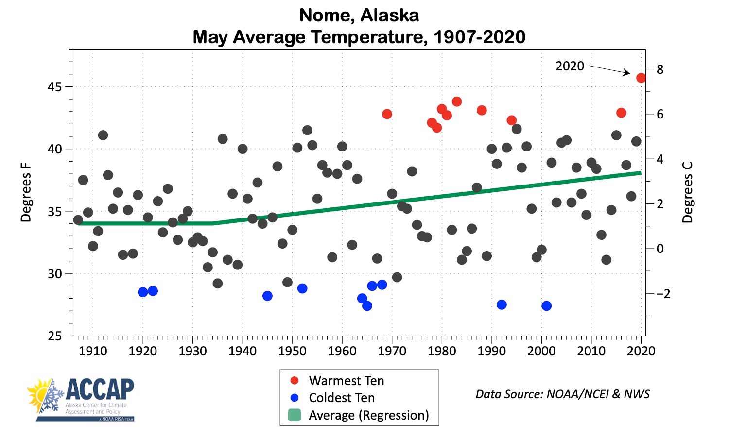 Another Climate Record Broken: May, 2020 was Nome's Warmest May Ever